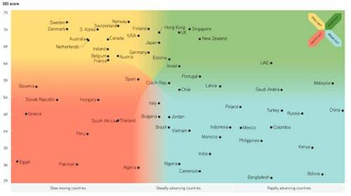 penetración de internet por países