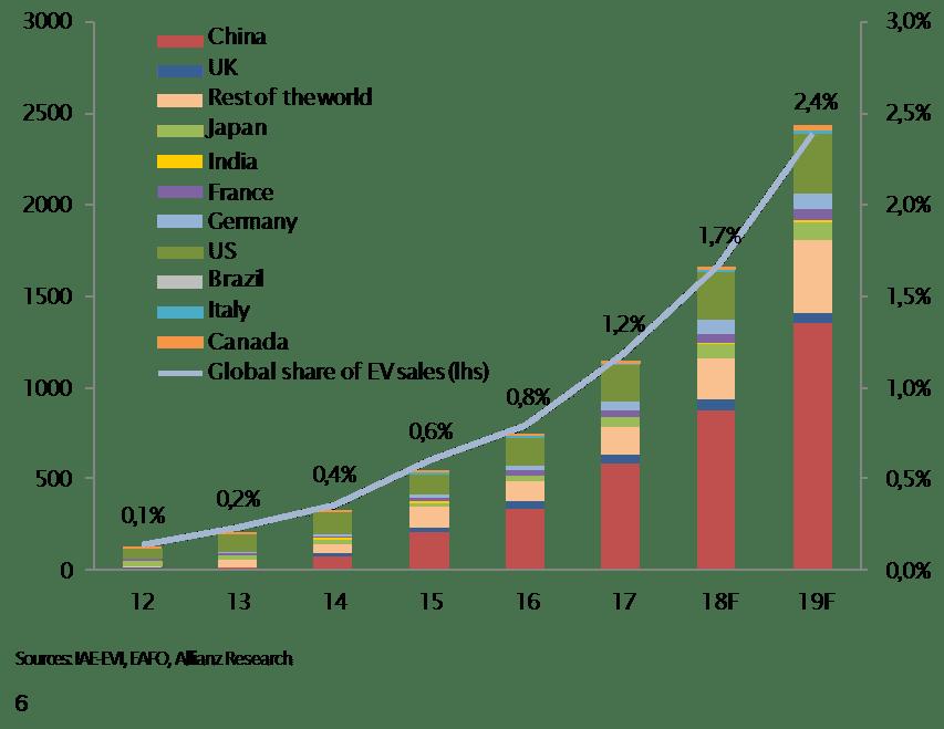 Sector del automóvil: crecimiento y retos a la vista