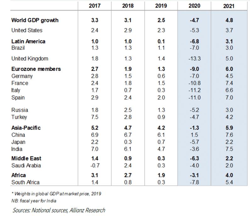 tabla con las previsiones de crecimiento de diferentes países del mundo.