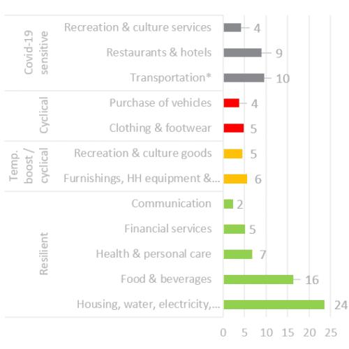 consumo privado de la zona euro por sectores