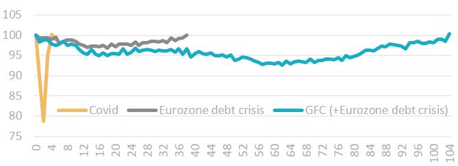 Recuperación del comercio minorista de la zona euro
