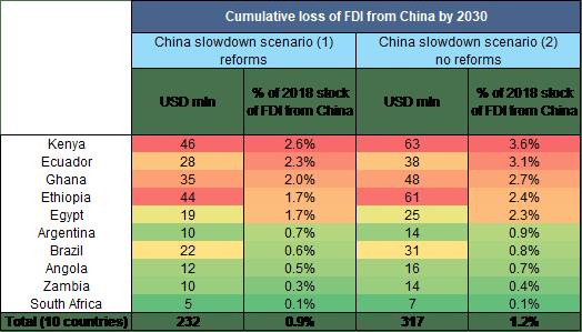 Pérdida acumulada de IED en 2030 por la desaceleración china