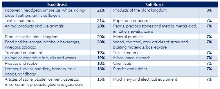 Aumento de los precios de importación para los 10 productos más impactados (redondeado)