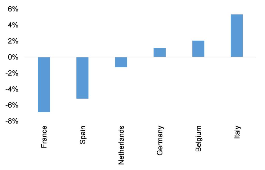 margen de las empresas no financieras: primera mitad de 2020 vs niveles precrisis