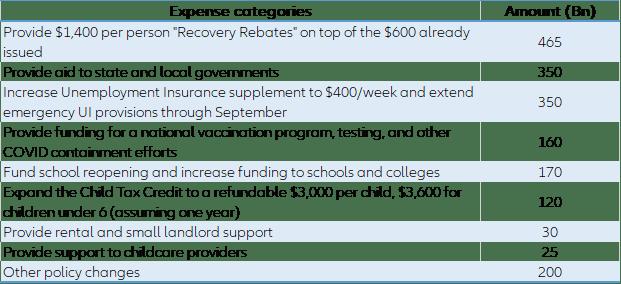 Plan de estímulo económico del Presidente Biden