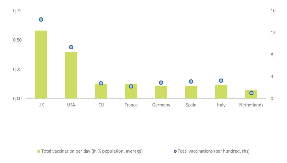 Índice de vacunación de los principales mercados europeos
