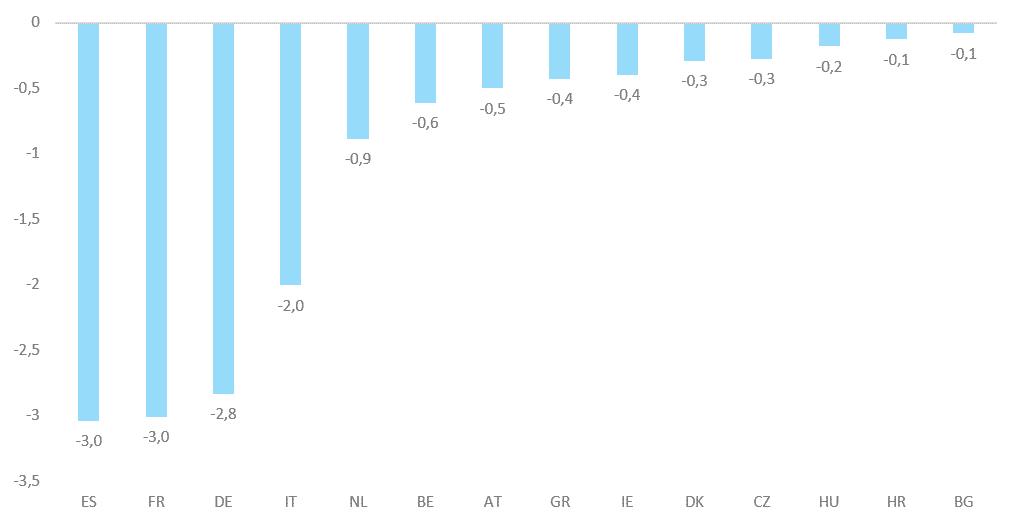 Gráfico del coste semanal de las medidas de bloqueo