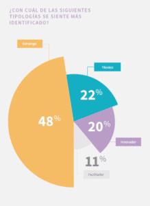 Gráfico de tipos de líder financiero