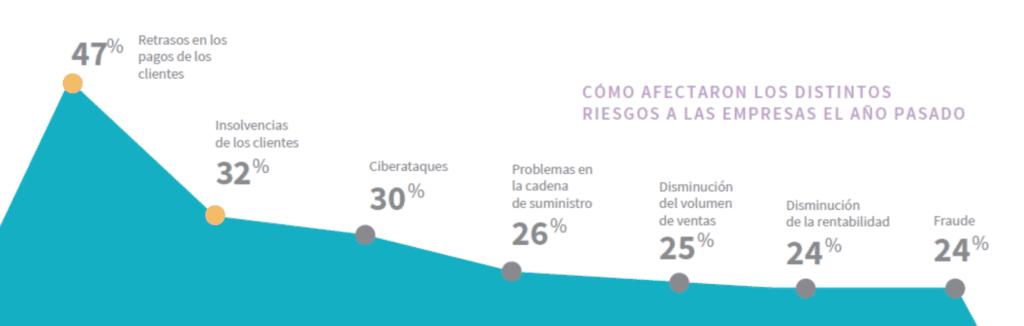 gráfico sobre los riesgos de las empresas