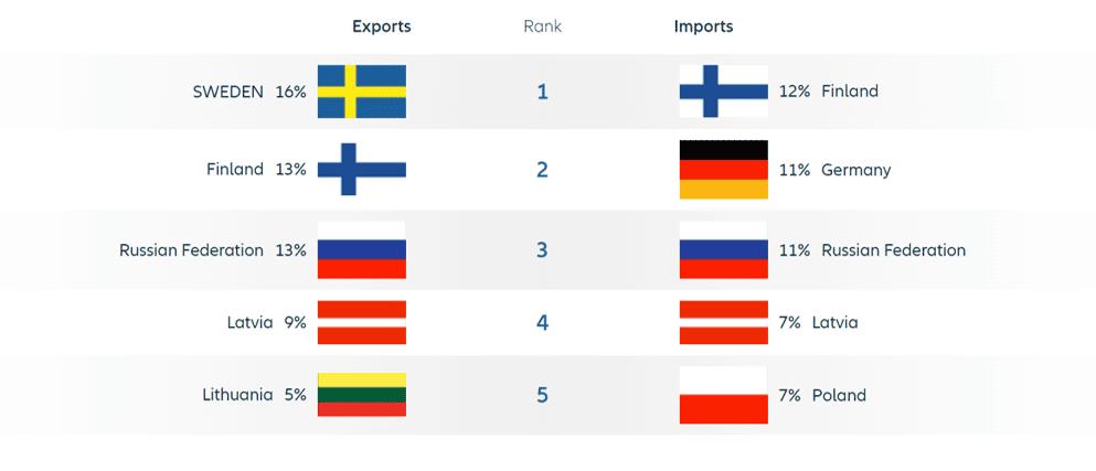 Gráfico de la estructura comercial de Estonia por países de origen y destino