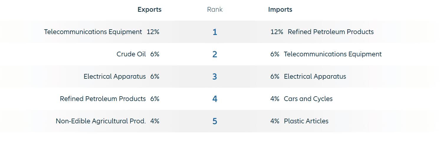 gráfico de la estructura comercial de Estonia por producto