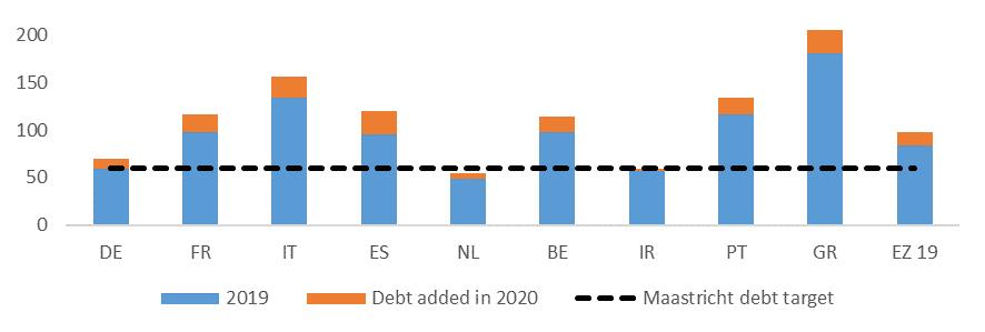 Gráfico: cambio en la deuda pública de países de la zona euro. 2019 VS 2020