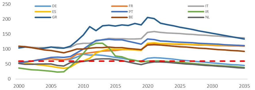 Gráfico: dinámica de la recuperación de la deuda pública de la zona euro hasta 2035