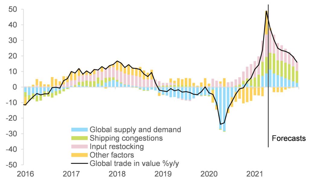 gráfico: comercio mundial de mercancías en valor
