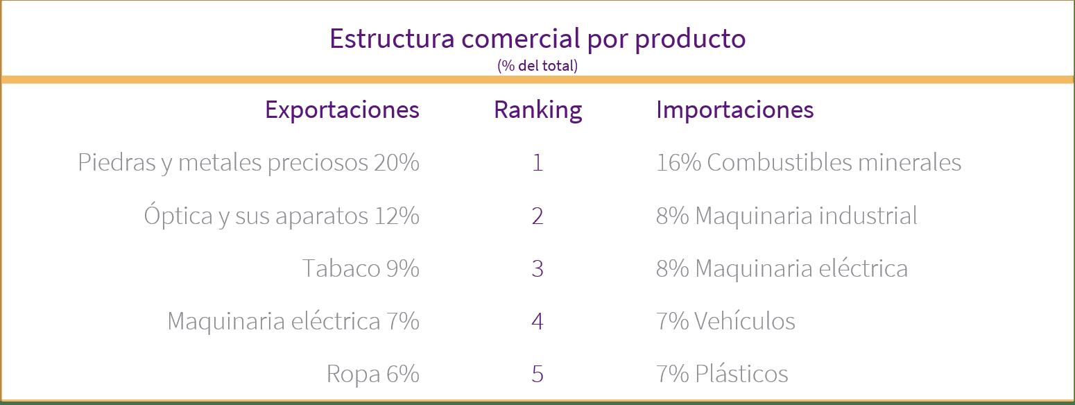 gráfico con los principales productos que importa y exporta república dominicana