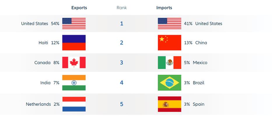 gráfico de la estructura comercial de dominicana por origen y destino de sus importaciones y exportaciones