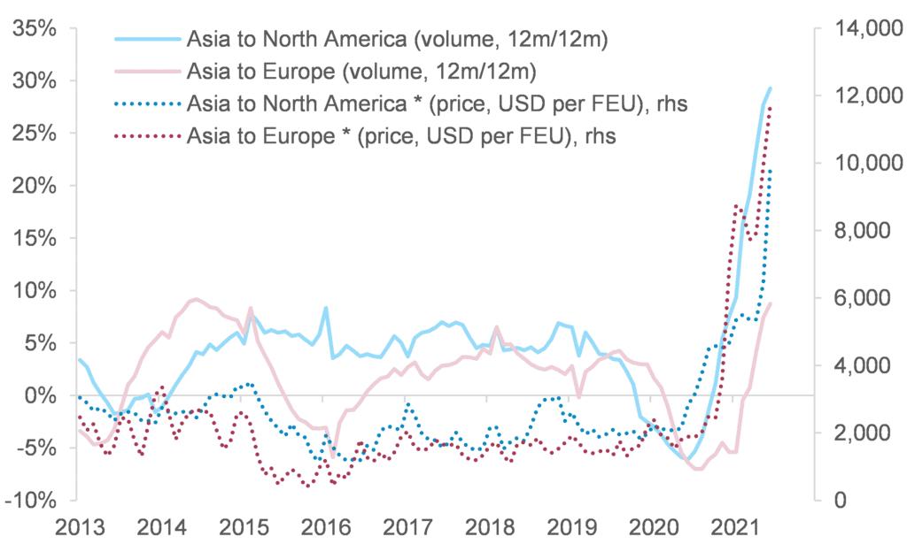 Gráfico: indicadores de volumen y precio del transporte marítimo de contenedores