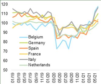 Gráfico: indicador de confianza del consumidor en Bélgica, Alemania, España, Francia, Italia y Países Bajos