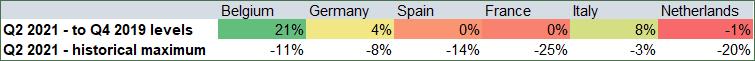 Comparación de los indicadores de confianza del consumidor frente a los niveles anteriores a la crisis y los picos históricos