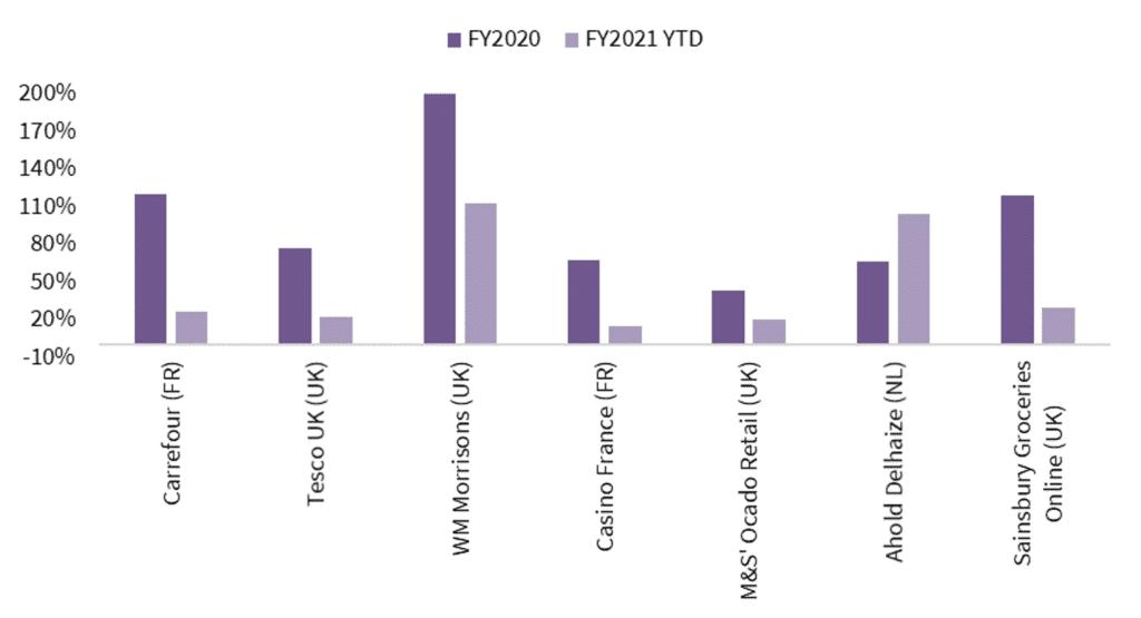 Gráfico: Crecimiento de las ventas online de comestibles de diferentes retailers europeos