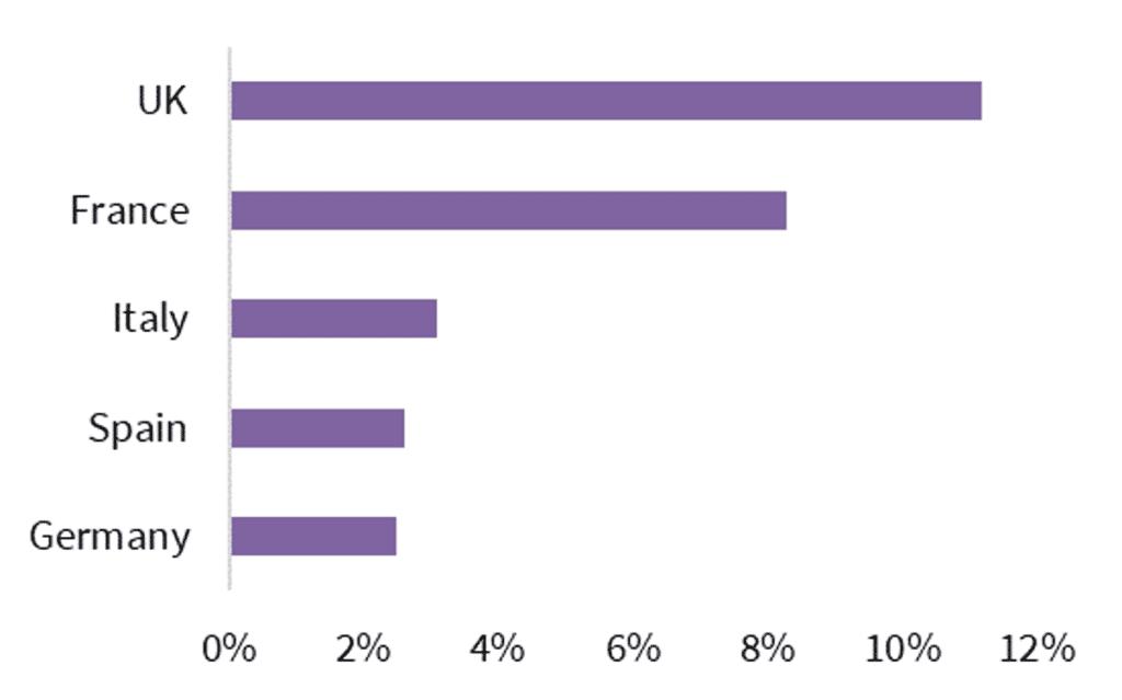Gráfico: Cuota de las ventas de comestibles en línea en Reino Unido, Francia, Italia, España y Alemania