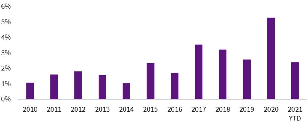 Gráfico: Ventas al por menor de productos alimenticios en la Unión Europea de 2010 and 2021