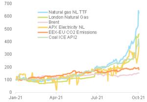 gráfico con la evolución de los precios de la energía